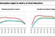 La crisis confirma que la falta de empleo afecta más a los jóvenes menos formados